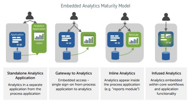 AAEAAQAAAAAAAAirAAAAJDQzM2RkNWMxLTIzYjEtNGFmMC04NzUzLTU1ZjdkZGIwOTBhMA Embedded analytics: the future of business intelligence