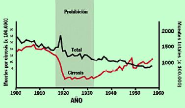 grafica 2 ley seca