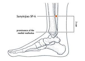reflexology for labour. Spleen 6