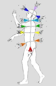 Chakras diagram
