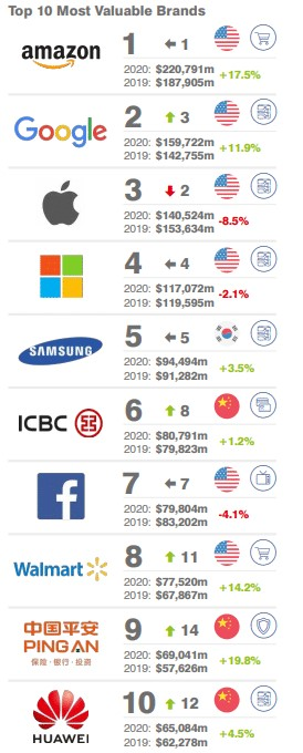 Top Ten Most Valuable Brands in The World Ranked by Huawei