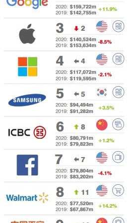 Top Ten Most Valuable Brands