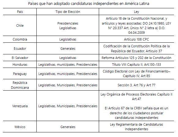 Candidaturas 5