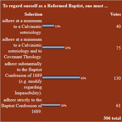 "2016 ""What is a Reformed Baptist?"" Poll Results"