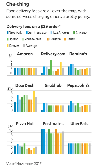 WSJ Shines Light On True Cost of Restaurant Delivery