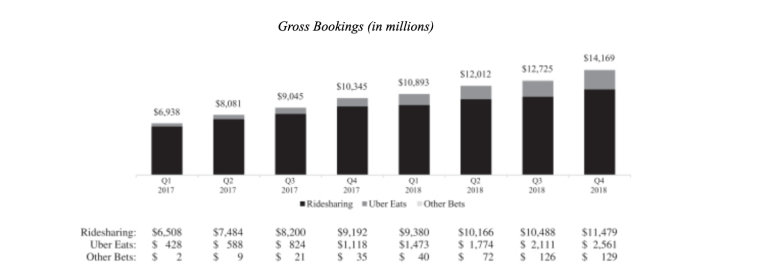Uber, Postmates, and DoorDash: Where Do We Go From Here