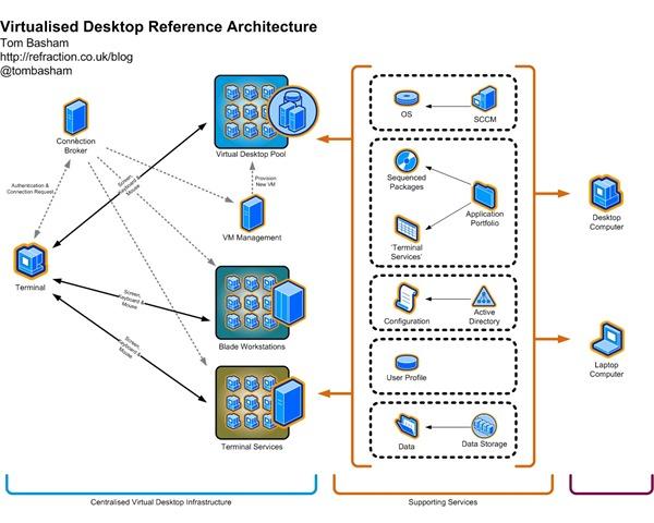 Virtual desktop infrastructure vdi my digital life for Hyper v architecture diagram