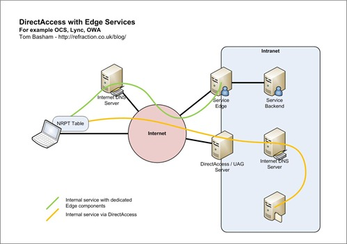 DirectAccess with Edge Services