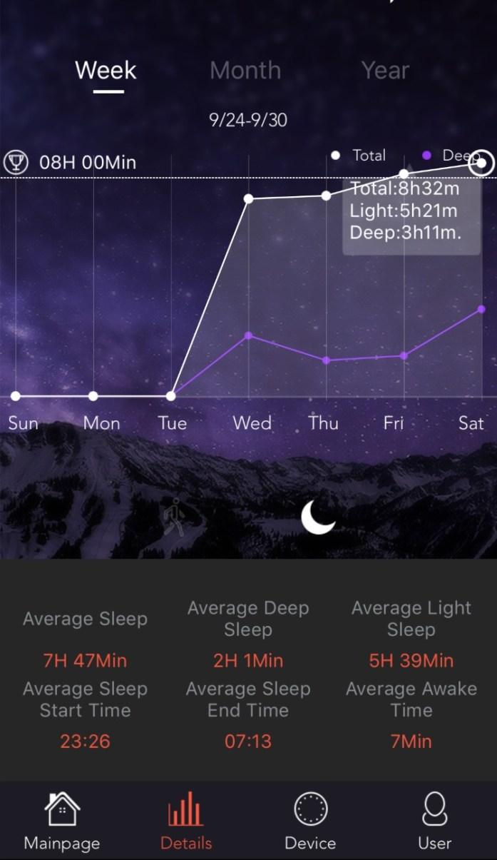 Trendy Pro sleep data in graph form