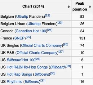 Hot nigga charts