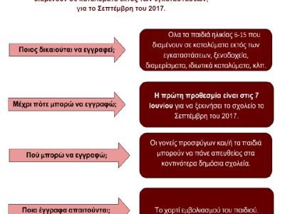 Η εγγραφή σε σχολεία για πρωτοβάθμια και δευτεροβάθμια εκπαίδευση αρχίζει ΤΩΡΑ