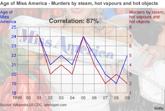 correlacion miss america asesitatos con objetos calientes