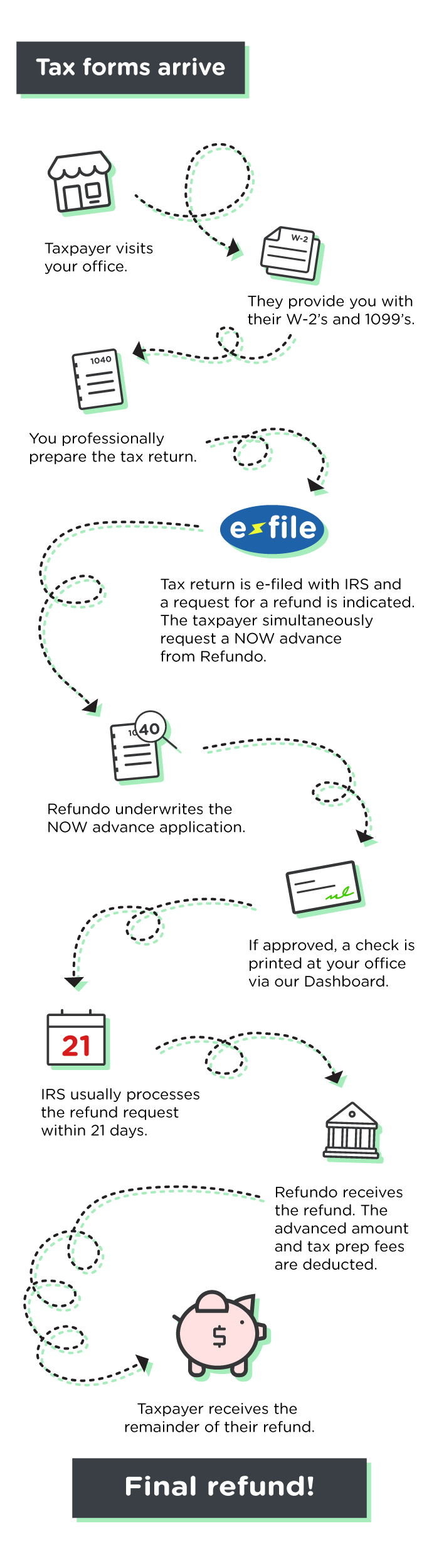 NOW advances - How it Works Illustration