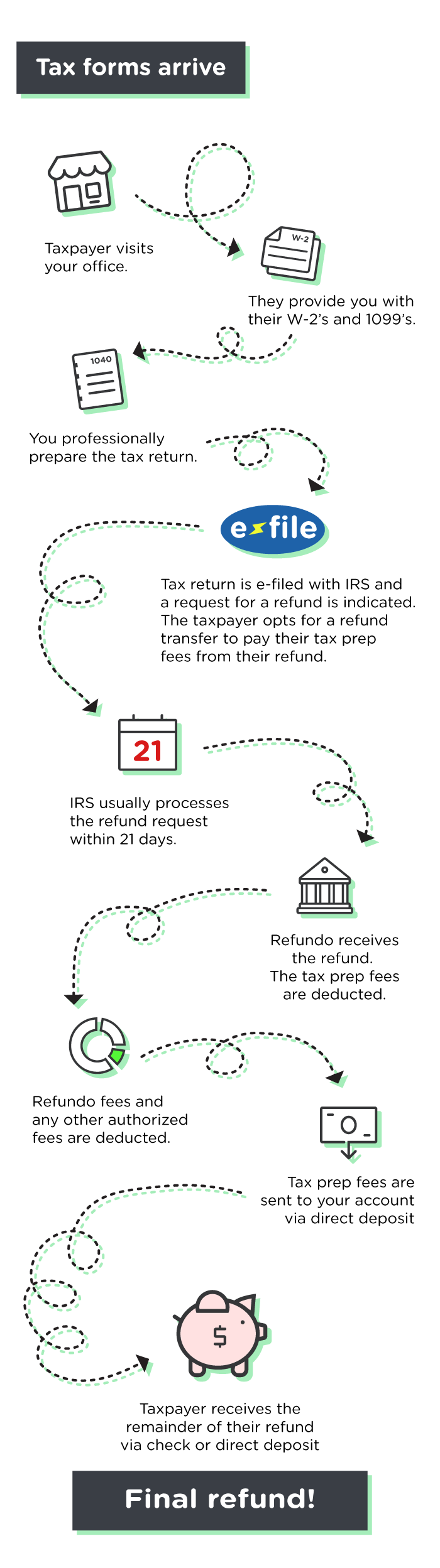 Refund Transfers - How it Works Illustration
