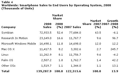 smartphone-ventas-2008-gartner
