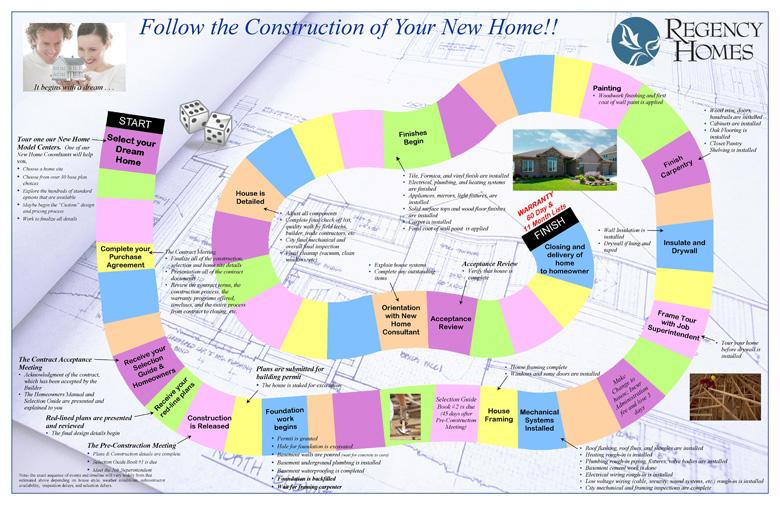 construction process regency homes