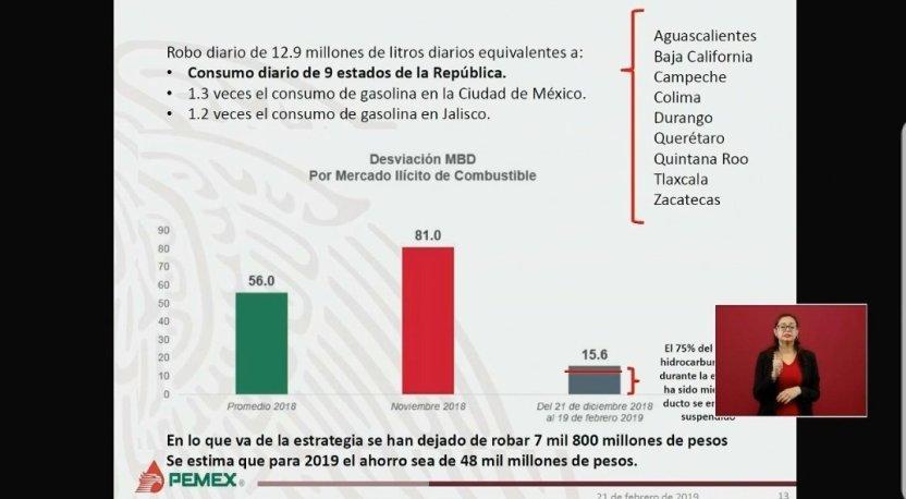 grafica oropeza - Presentan resultados de plan antihuachicol; se ha ahorrado casi 8 mmdp