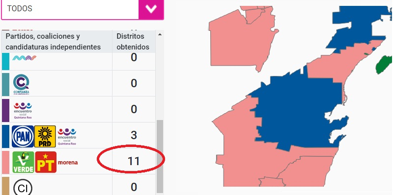 quintanaroo - Morena tendría 11 diputados, PAN 3 y PRI 1 en Quintana Roo