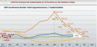Migrantes, reducción de flujo a EU