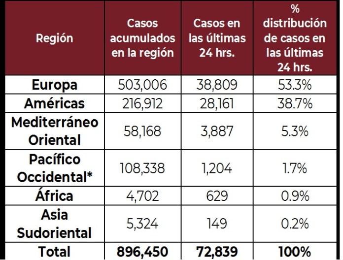 Casos coronavirus 2 de abril del 2020