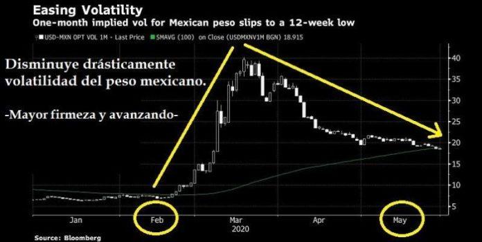 Mayor firmeza del peso mexicano