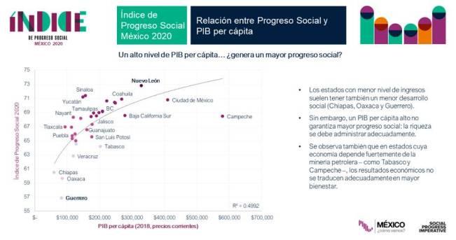 Imagen 2 - Chiapas dentro de los estados con menor nivel de bienestar 2020