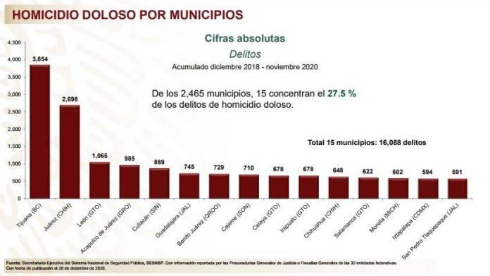 homicidios municipios  - Noviembre el mes con menos homicidios dolosos: SSPC