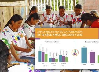 Analfabetismo ha bajado en 20 años, especialmente en mujeres- Censo INEGI 2020