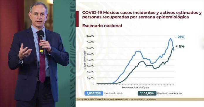 Llevamos dos semanas de descenso de casos Covid 19 Hugo Lopez Gatell - Llevamos dos semanas de descenso de casos Covid-19: Hugo López-Gatell