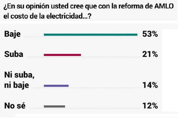 Electricidad más barata con reforma de AMLO