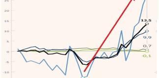 Europa con los más altos precios de energía en una década