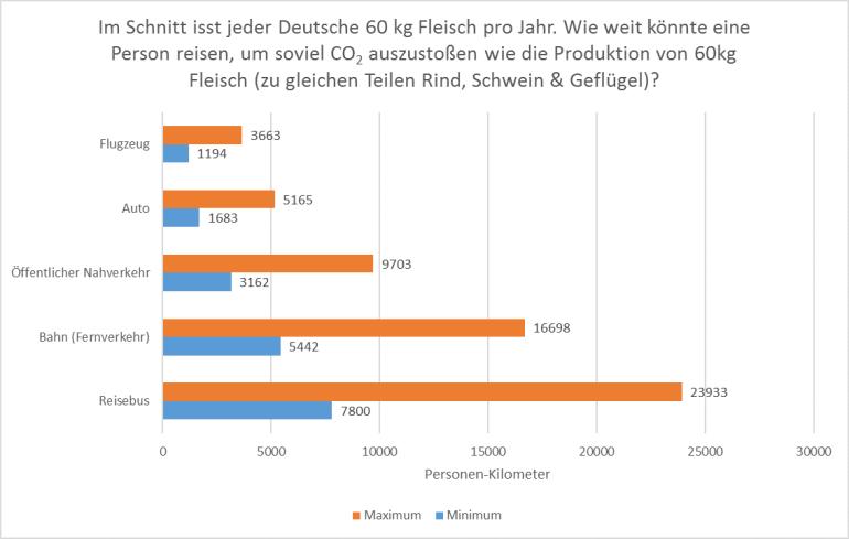 Vergleich des Jahres-Fleischkonsums eines Deutschen mit verschiedenen Transportmitteln