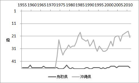 鳥取県と沖縄県の政府投資の順位