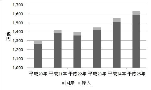 漢方の生産額