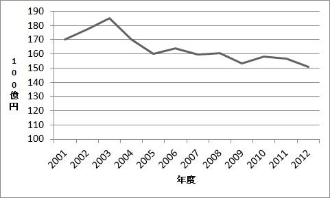 高知県の民間最終消費支出の推移