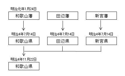 和歌山県の沿革