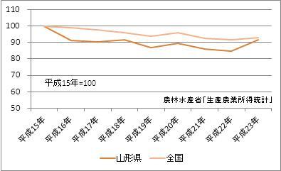 山形県の農業産出額(指数)