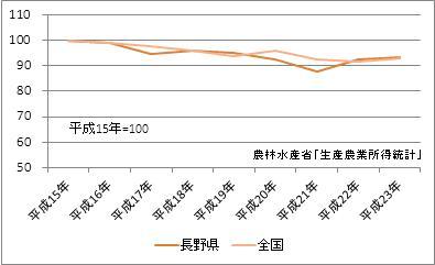 長野県の農業産出額(指数)