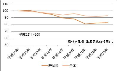 静岡県の農業産出額(指数)