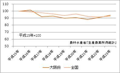 大阪府の農業産出額(指数)