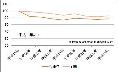 兵庫県の農業産出額(指数)