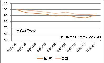 香川県の農業産出額(指数)