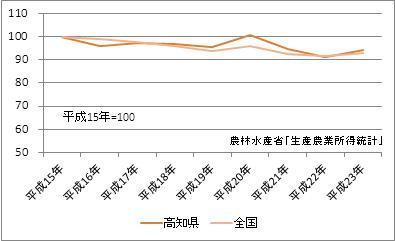 高知県の農業産出額(指数)