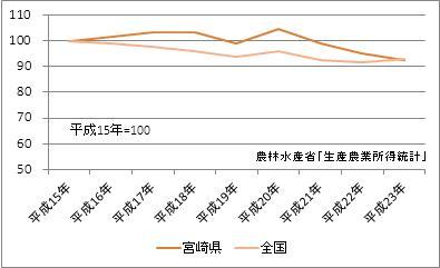 宮崎県の農業産出額(指数)