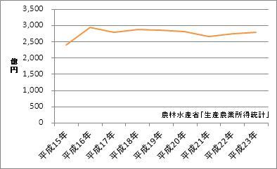 青森県の農業産出額