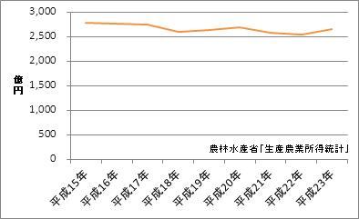栃木県の農業産出額