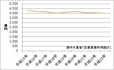 千葉県の農業産出額