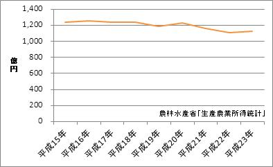 岐阜県の農業産出額
