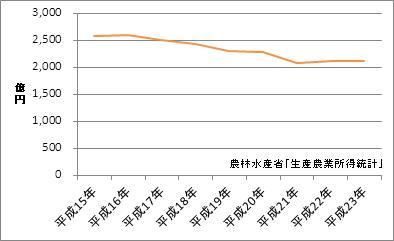 静岡県の農業産出額