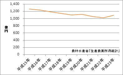 三重県の農業産出額